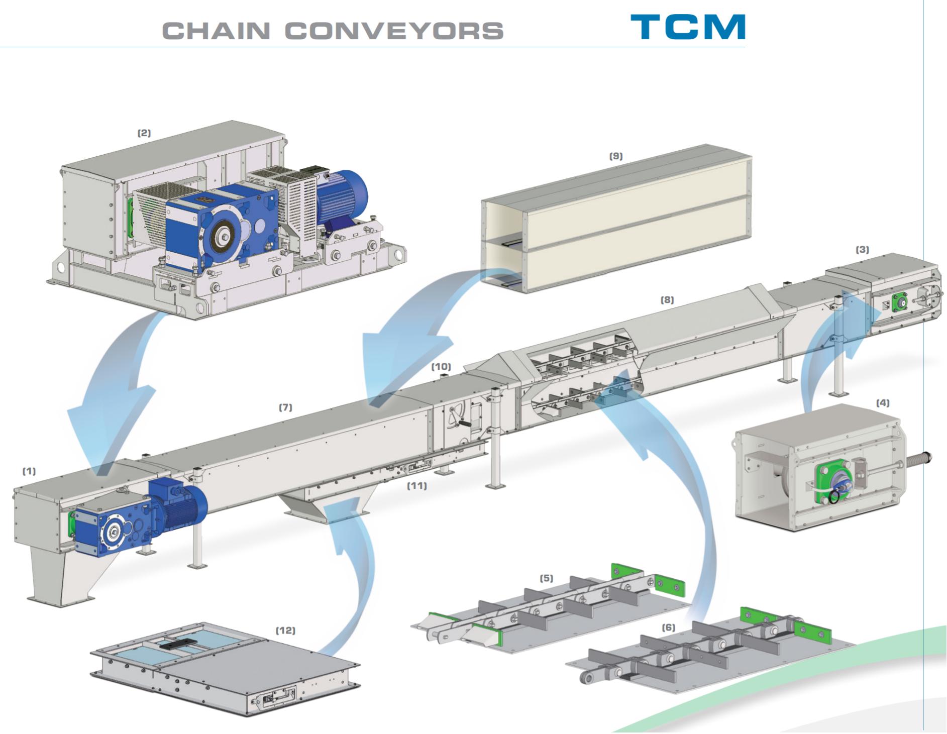 Chain conveyors TCM
