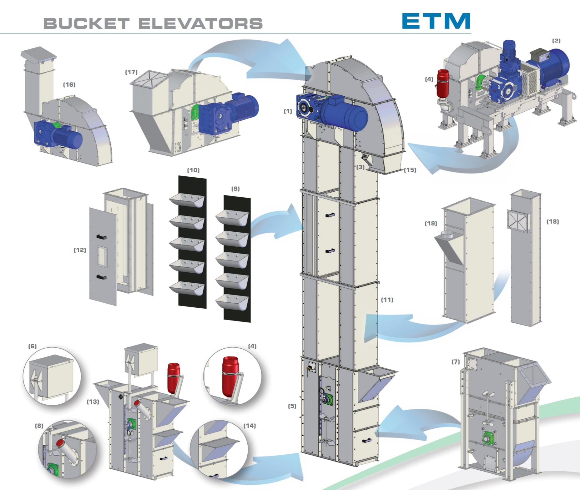 Bucket elevator ETM